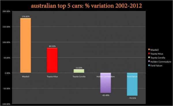 BSCB Australia 2002 2012 variation