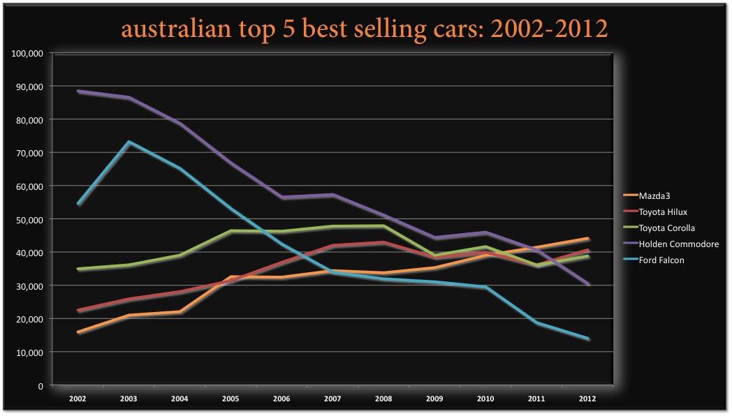BSCB-Australia-Top-5-2002-2012.jpg