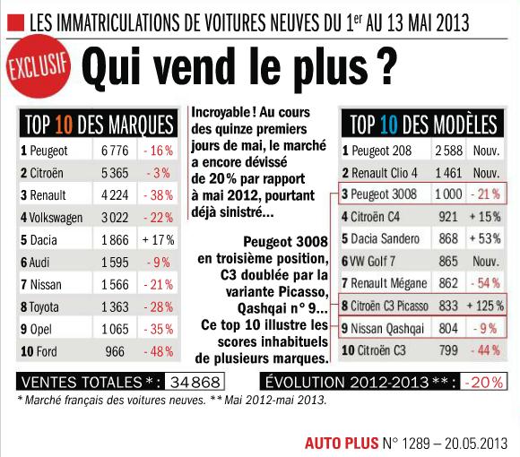 [VENTE] Les chiffres / MAJ Graphiques page 40 - Page 22 France-2013-05-1-13-May