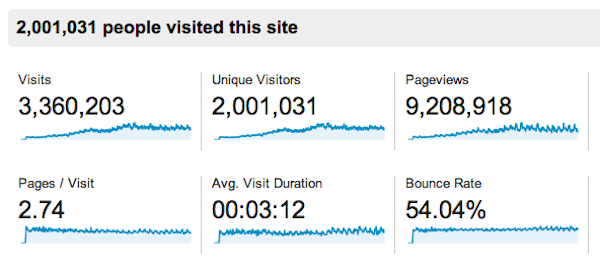 2 million visitors Google Analytics 261113