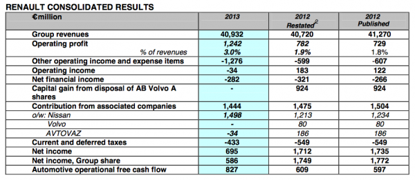 Renault 2013 Financial results